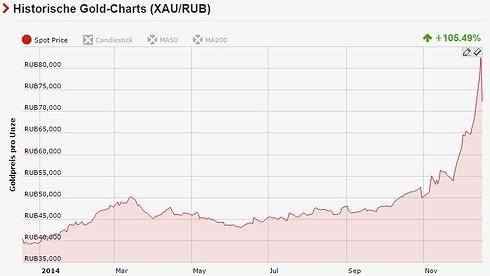 Goldpreis Rubel