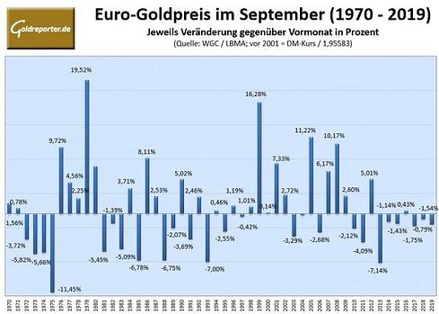 Gold, Goldpreis, September, Statistik