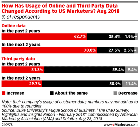 third party data spending