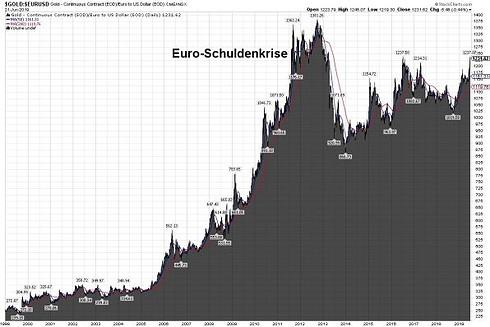 Goldpreis, Euro, Goldchart