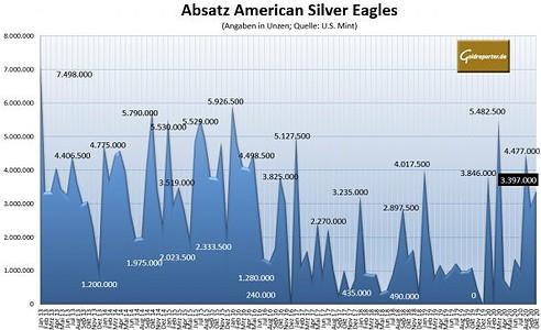 Silbermünze, American Eagle, Silber, Absatz