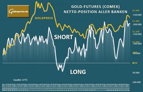 Goldpreis, Gold-Futures, Banken
