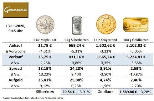 Gold, Goldmünzen, Goldbarren, Silbermünzen, Preise, Aufgeld