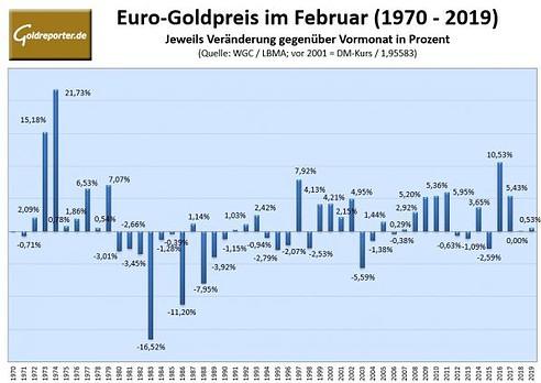 Goldpreis, Euro, Statistik, 1970