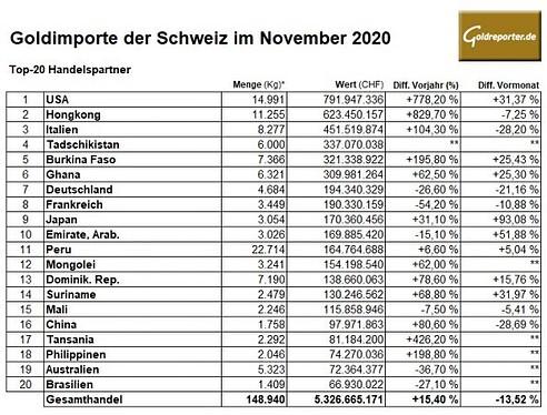 Gold, Schweiz, Importe