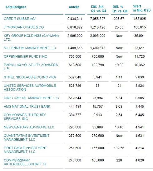 SLV Investoren Q1 2015