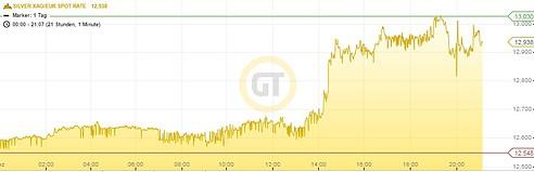 Silberpreis in Euro 16.12.15 21h
