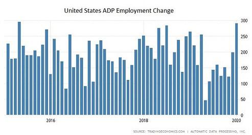 Arbeitsmarkt, Zahlen, USA, ADP
