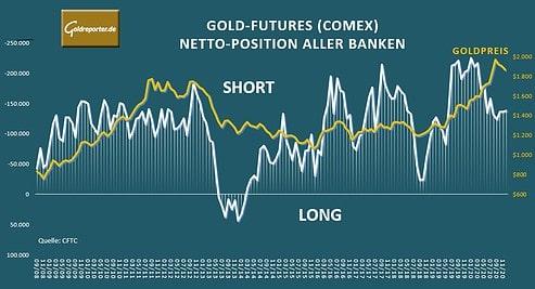 Gold, Futures, Banken, USA