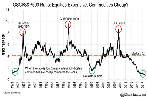 Aktien teuer, Rohstoffe billig?