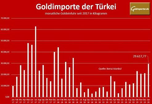 Gold, Importe, Türkei