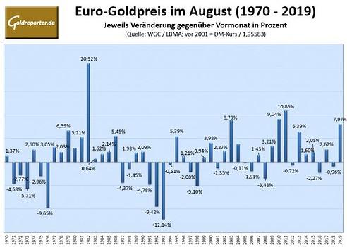 Goldpreis in Euro, 2019, Statistik