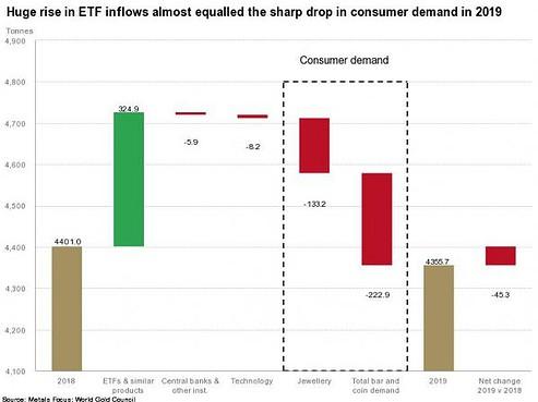 Gold, Goldmarkt, 2019, Nachfrage