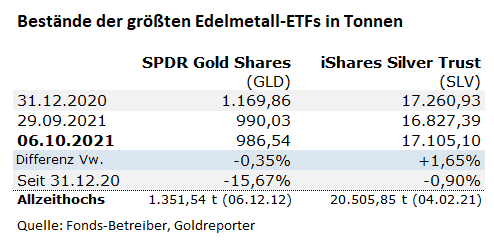 Gold-ETF, Silber-ETF, GLD, SLV, Bestände
