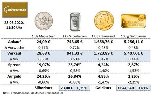 Goldmünzen. Krügerrand, Silbermünzen, Preise