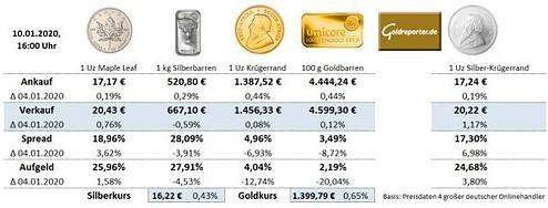 Gold, Silber, Aufgeld