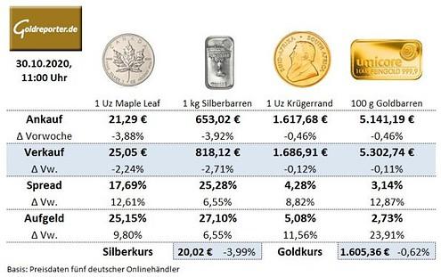 Goldmünzen, Silbermünzen, Goldbarren, Preise, Aufgeld