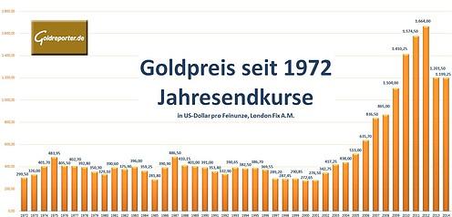 Gold Jahresschlusskurse seit 1972