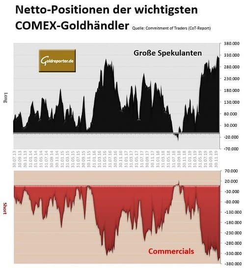 Gold, Goldpreis, CoT