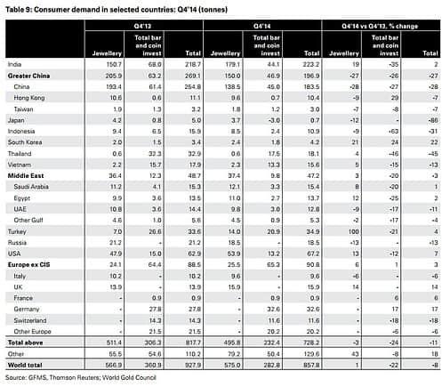 Goldnachfrage weltweit Q4 2014