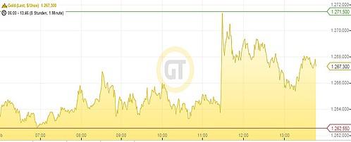 China Gold Chart 040215