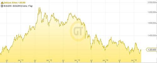 Goldpreis seit 2011
