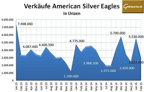 Silber Eagles 02-2015