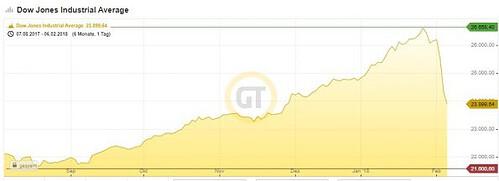 Dow Jones Chart 05.02.18