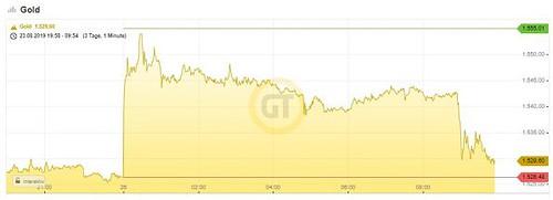 Goldpreis, Gold, Chart
