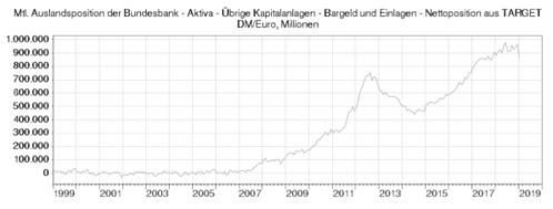 Target2, Bundesbank