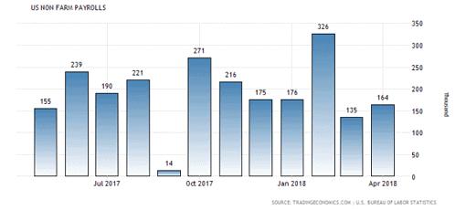 US-Arbeitsmarkt, April