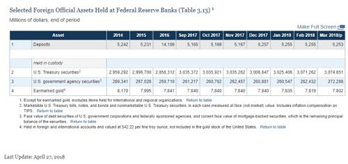 Währungsreserven und Fremd-Goldbestände der U.S. Federal Reserve per Ende März 2018