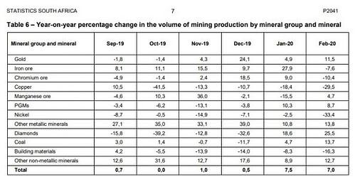 Gold, Südafrika, Minen, Produktion