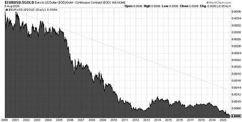 Goldpreis, Euro, Unzen