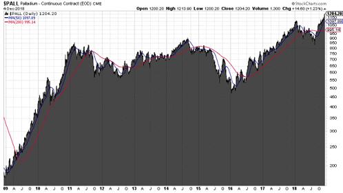 Palladium, Chart