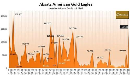 Gold, Goldmünzen, American Eagles, Absatz