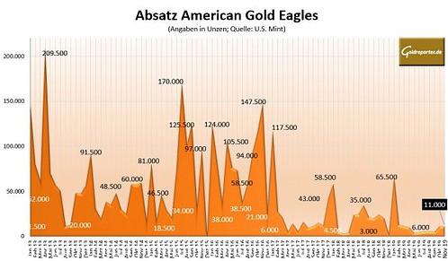 Goldmünzen, American Eagle, Absatz