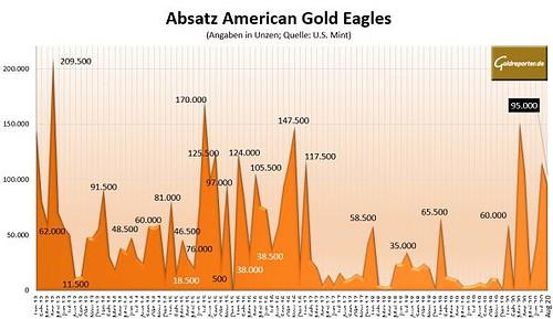 Goldmünzen, American Eagle, Absatz, August