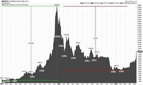 Bitcoin in US-Dollar, 2 Jahre
