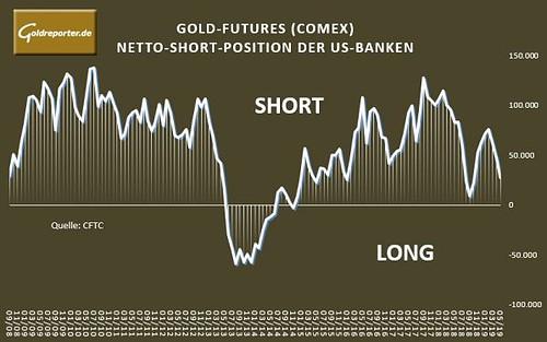 Gold, Goldpreis, kaufen