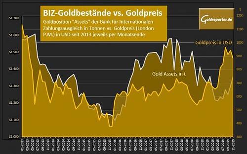 Gold, BIZ, Goldpreis (Grafik: Goldreporter)