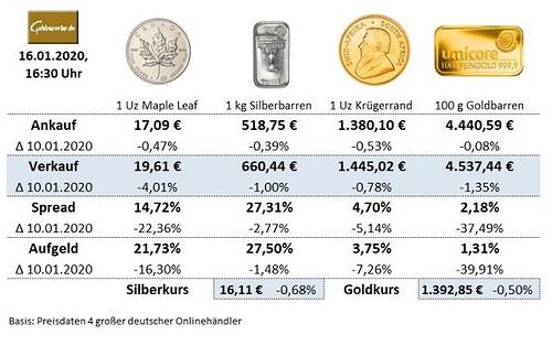 Gold, Goldmünzen, Goldbarren, Aufgeld