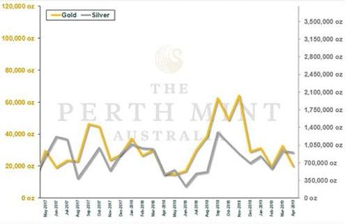 Perth Mint, Absatz