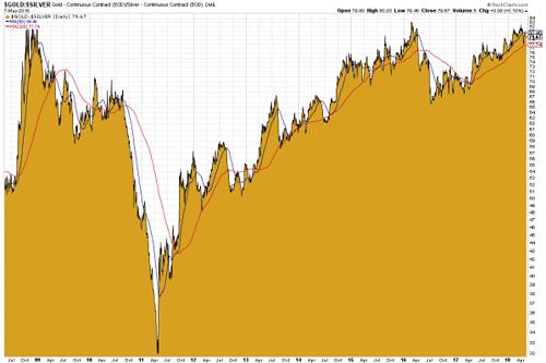 Gold-Silber-Ratio seit 2008