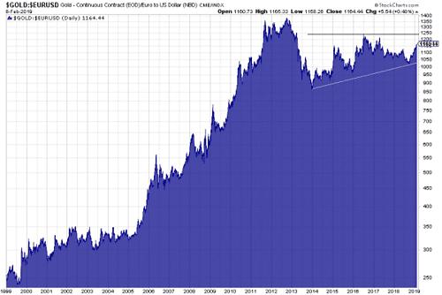Gold in Euro seit 1999