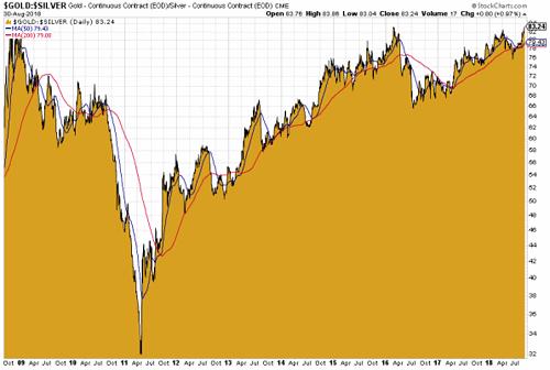 Gold-Silber-Ratio am 30.08.2018