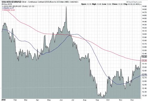 Silber in Euro, 1 Jahr