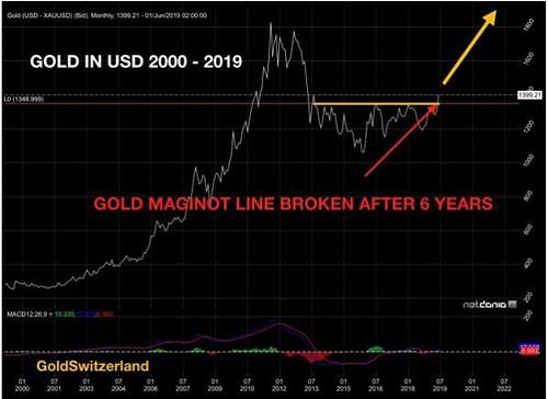 Gold-Chart, Maginot