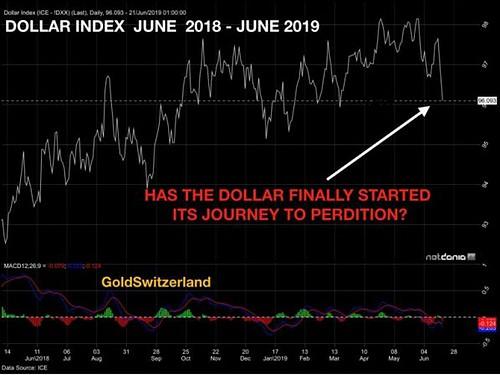 US-Dollar-Index, Chart