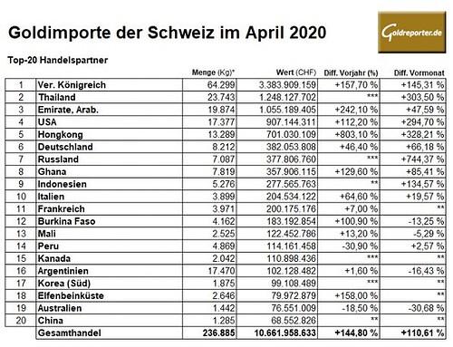 Gold, Importe, Schweiz, April 2020